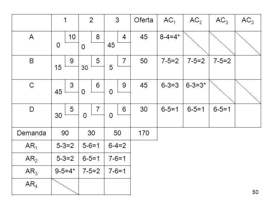 50 123OfertaAC 1 AC 2 AC 3 A 0 10 0 8 45 4 8-4=4* B 15 9 30 5 5 7507-5=2 C 45 3 0 6 0 9 6-3=36-3=3* D 30 5 0 7 0 6 6-5=1 Demanda903050170 AR 1 5-3=25-