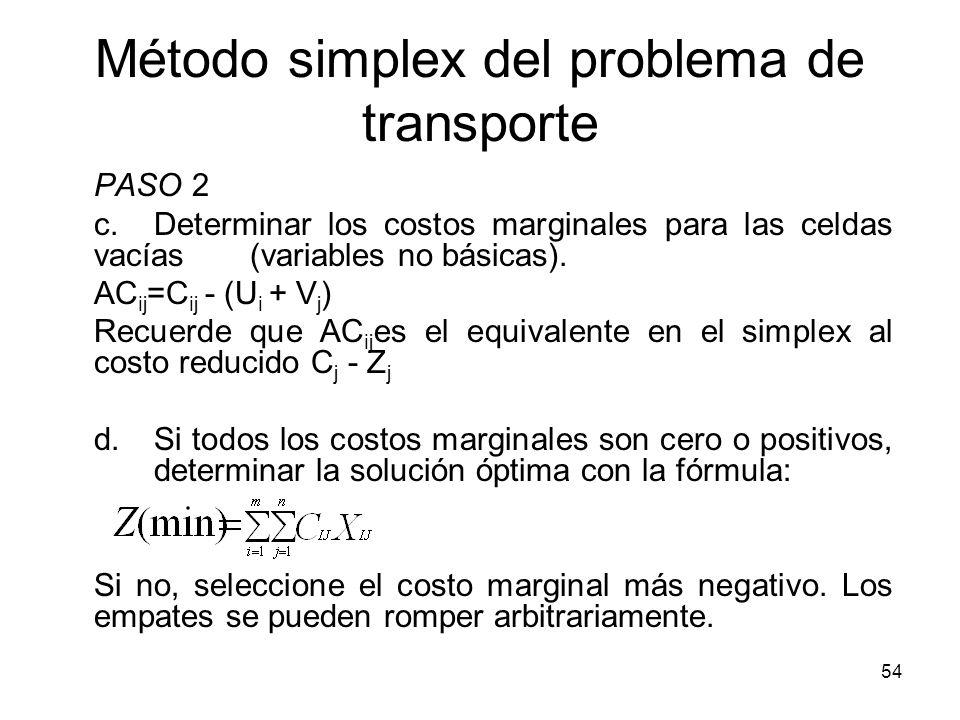54 Método simplex del problema de transporte PASO 2 c.Determinar los costos marginales para las celdas vacías (variables no básicas). AC ij =C ij - (U