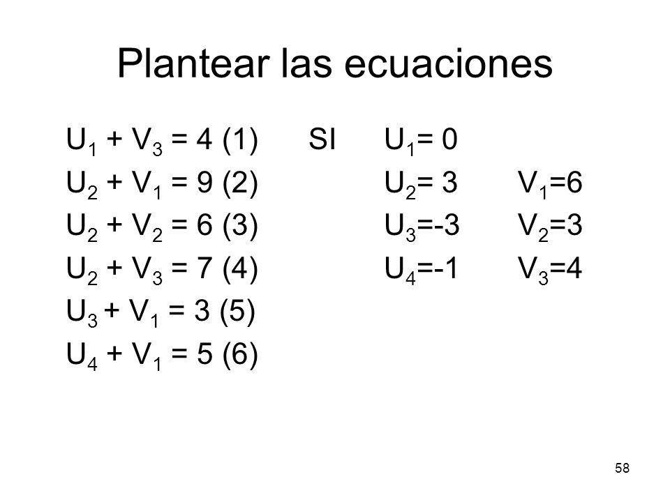 58 Plantear las ecuaciones U 1 + V 3 = 4 (1)SI U 1 = 0 U 2 + V 1 = 9 (2) U 2 = 3 V 1 =6 U 2 + V 2 = 6 (3) U 3 =-3 V 2 =3 U 2 + V 3 = 7 (4) U 4 =-1 V 3