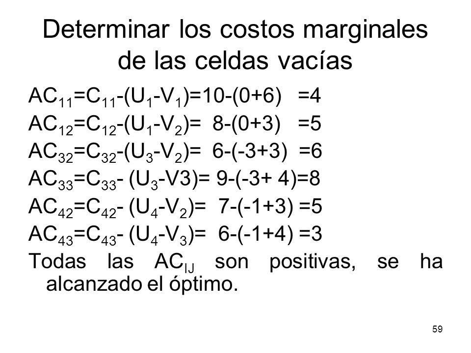 59 Determinar los costos marginales de las celdas vacías AC 11 =C 11 -(U 1 -V 1 )=10-(0+6) =4 AC 12 =C 12 -(U 1 -V 2 )= 8-(0+3) =5 AC 32 =C 32 -(U 3 -
