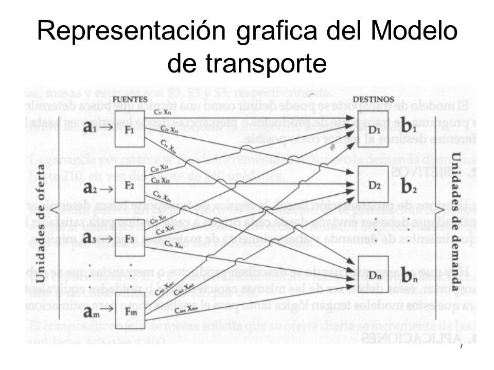 8 Parámetros del Modelo de transporte: a i : restricciones de máxima oferta o capacidad de los centros de producción, distribución o almacenaje.