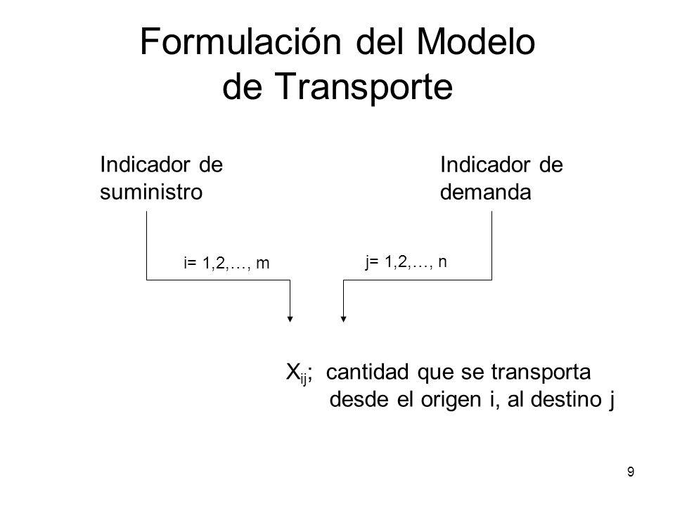 9 Formulación del Modelo de Transporte Indicador de suministro Indicador de demanda X ij ; cantidad que se transporta desde el origen i, al destino j