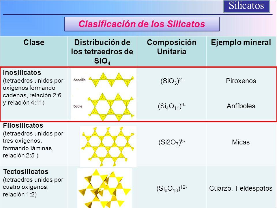 ClaseDistribución de los tetraedros de SiO 4 Composición Unitaria Ejemplo mineral Inosilicatos (tetraedros unidos por oxígenos formando cadenas, relac