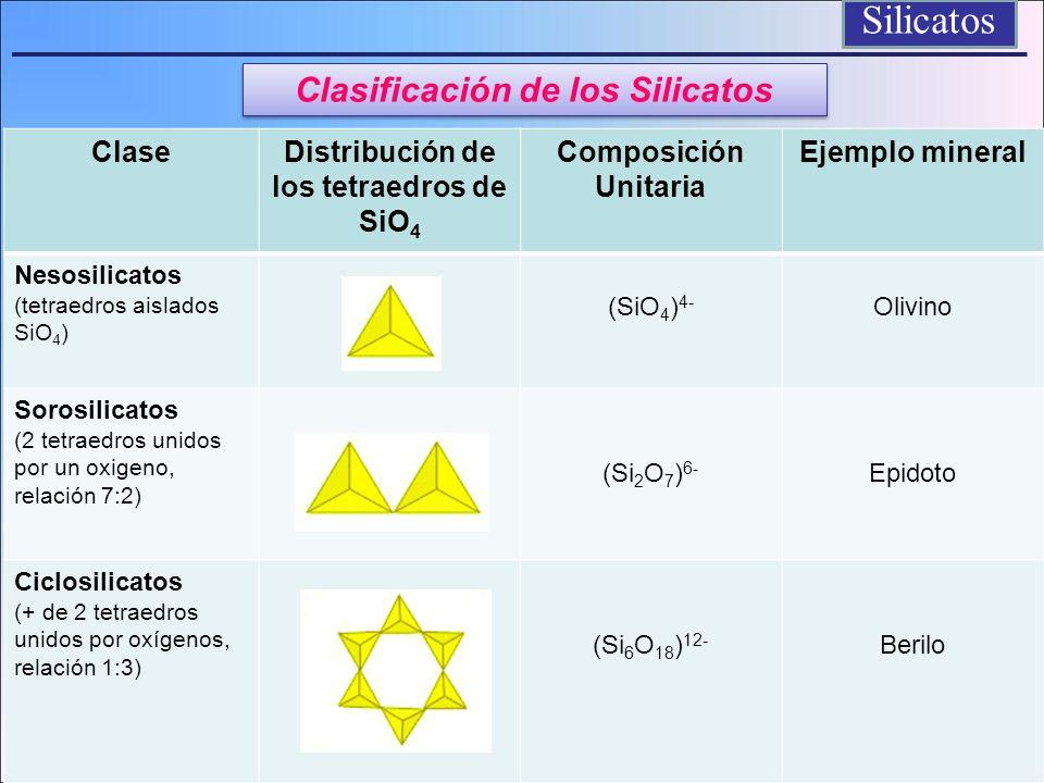 ClaseDistribución de los tetraedros de SiO 4 Composición Unitaria Ejemplo mineral Inosilicatos (tetraedros unidos por oxígenos formando cadenas, relación 2:6 y relación 4:11) (SiO 3 ) 2- (Si 4 O 11 ) 6- Piroxenos Anfíboles Filosilicatos (tetraedros unidos por tres oxígenos, formando láminas, relación 2:5 ) (Si 2 O 5 ) 2- Micas Tectosilicatos (tetraedros unidos por cuatro oxígenos, relación 1:2) (SiO 2 ) 0 Cuarzo, Feldespatos Silicatos Clasificación de los Silicatos
