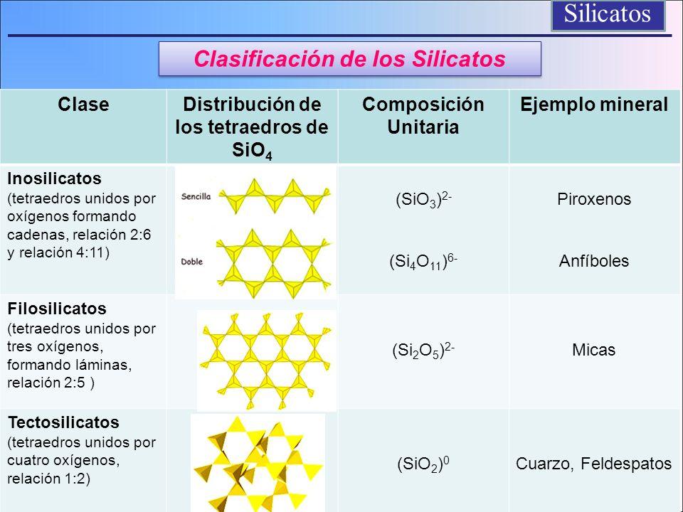 Las relaciones de radio entre los elementos comunes y el oxigeno en los silicatos determina su número de coordinación y su posición en la estructura de los silicatos 4 6 8 12 Si 4+, Al 3+ Mn 2+, Fe 3+, Fe 2+, Mg 2+, Ti 4+, Al 3+ Na +, Ca 2+, K + Silicatos K+K+ Coordinación de los elementos comunes en los silicatos