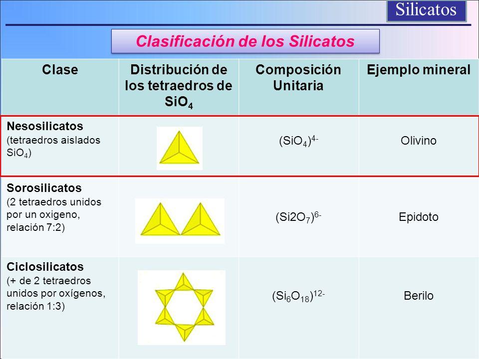Filosilicatos 6 OH -6 6 Mg +12 6 OH -6 Mg6(OH)12 y su carga neta es cero Hoja tipo Brucita Mg6(OH)12 y su carga neta es cero Hoja tipo Brucita LA HOJA OCTAEDRICA Hoja Trioctaédrica
