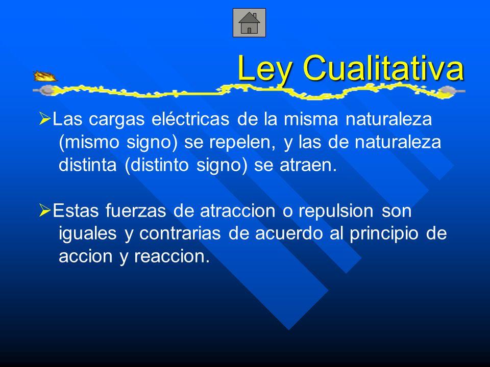 Ley Cualitativa Las cargas eléctricas de la misma naturaleza (mismo signo) se repelen, y las de naturaleza distinta (distinto signo) se atraen. Estas