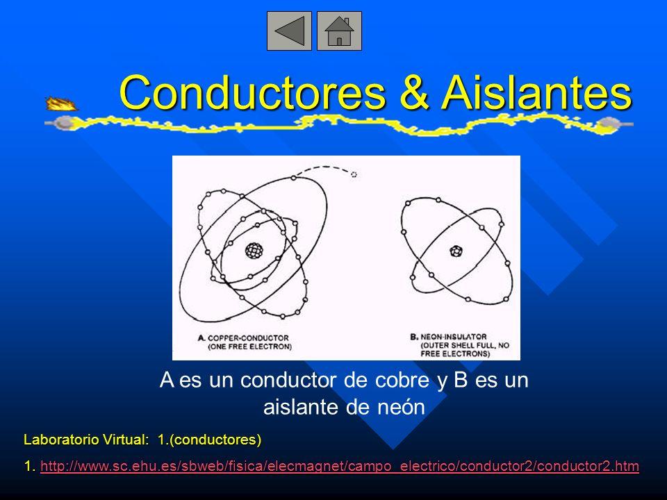 Conductores & Aislantes A es un conductor de cobre y B es un aislante de neón Laboratorio Virtual: 1.(conductores) 1. http://www.sc.ehu.es/sbweb/fisic