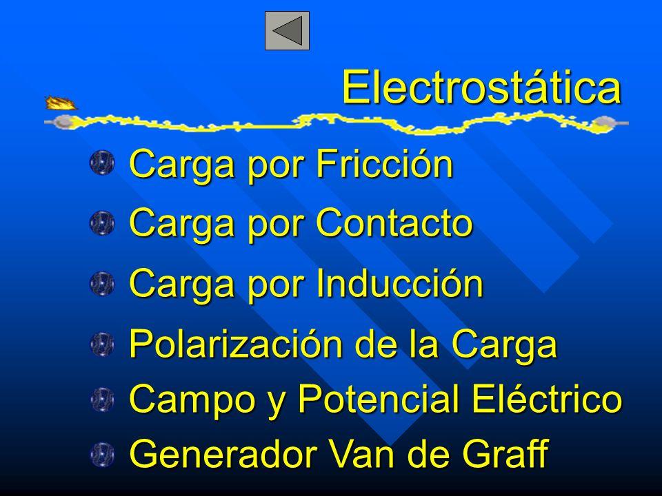 Concepto de Electrostática La electrostática es la parte de la física que estudia la electricidad en la materia.
