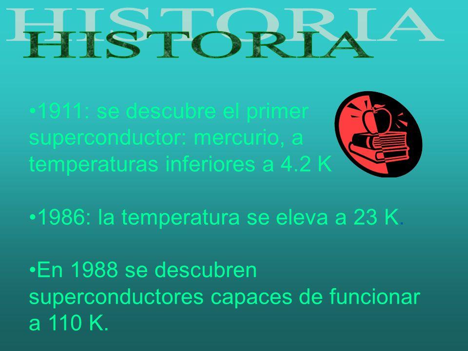 1911: se descubre el primer superconductor: mercurio, a temperaturas inferiores a 4.2 K 1986: la temperatura se eleva a 23 K. En 1988 se descubren sup