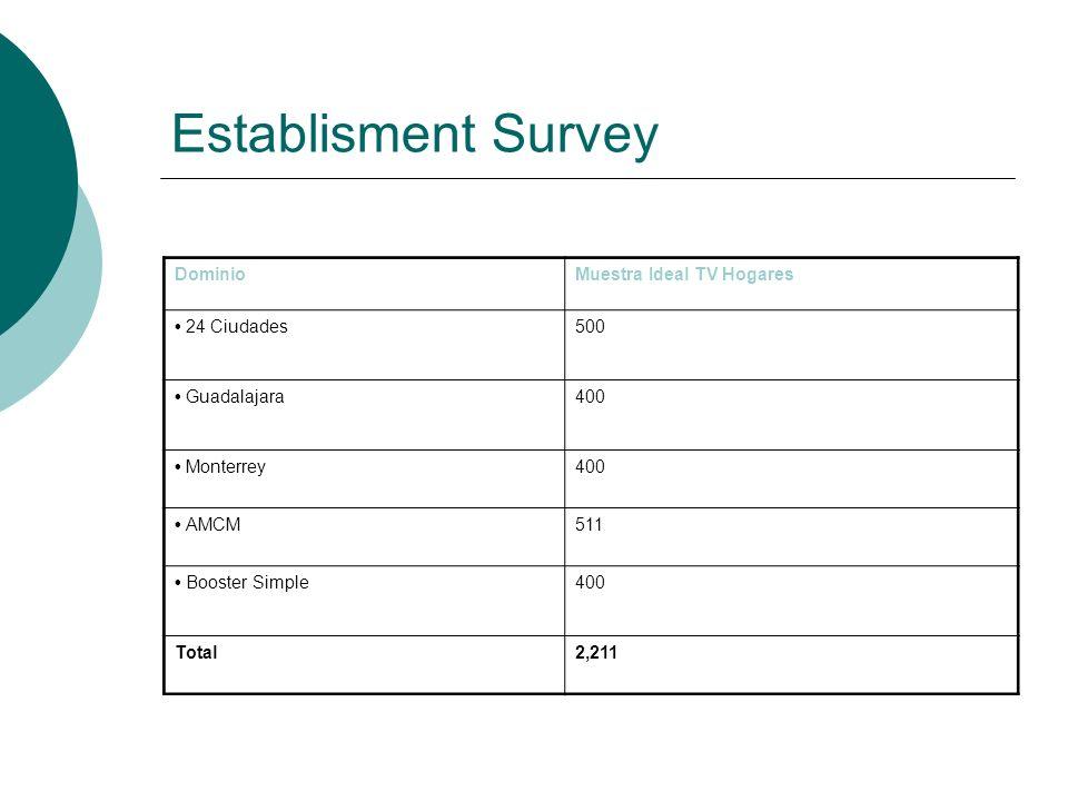 Establisment Survey DominioMuestra Ideal TV Hogares 24 Ciudades500 Guadalajara400 Monterrey400 AMCM511 Booster Simple400 Total2,211