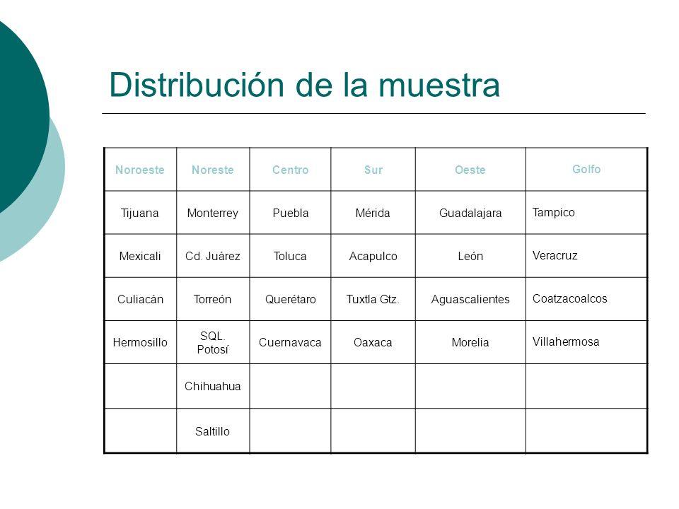 Distribución de la muestra NoroesteNoresteCentroSurOesteGolfo TijuanaMonterreyPueblaMéridaGuadalajaraTampico MexicaliCd. JuárezTolucaAcapulcoLeónVerac
