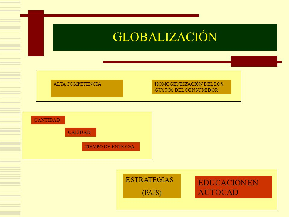 HOMOGENEIZACIÓN DEL LOS GUSTOS DEL CONSUMIDOR ALTA COMPETENCIA CALIDAD CANTIDAD TIEMPO DE ENTREGA ESTRATEGIAS (PAIS) EDUCACIÓN EN AUTOCAD GLOBALIZACIÓ