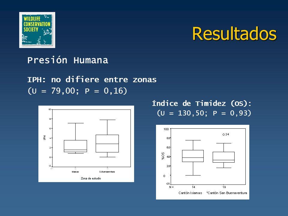 Resultados Presión Humana IPH: no difiere entre zonas (U = 79,00; P = 0,16) Índice de Timidez (OS): (U = 130,50; P = 0,93)