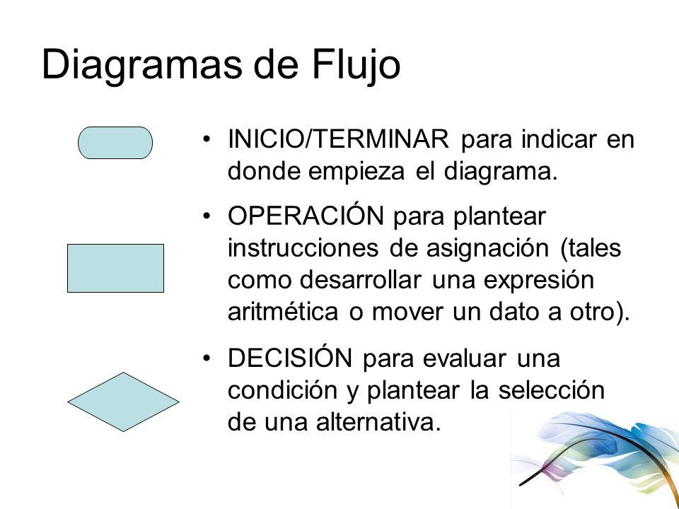 Diagramas de Flujo INICIO/TERMINAR para indicar en donde empieza el diagrama. OPERACIÓN para plantear instrucciones de asignación (tales como desarrol