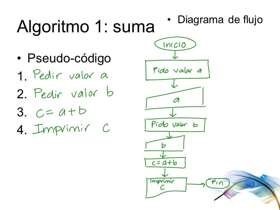 Algoritmo 1: suma Pseudo-código 1. 2. 3. 4. Diagrama de flujo