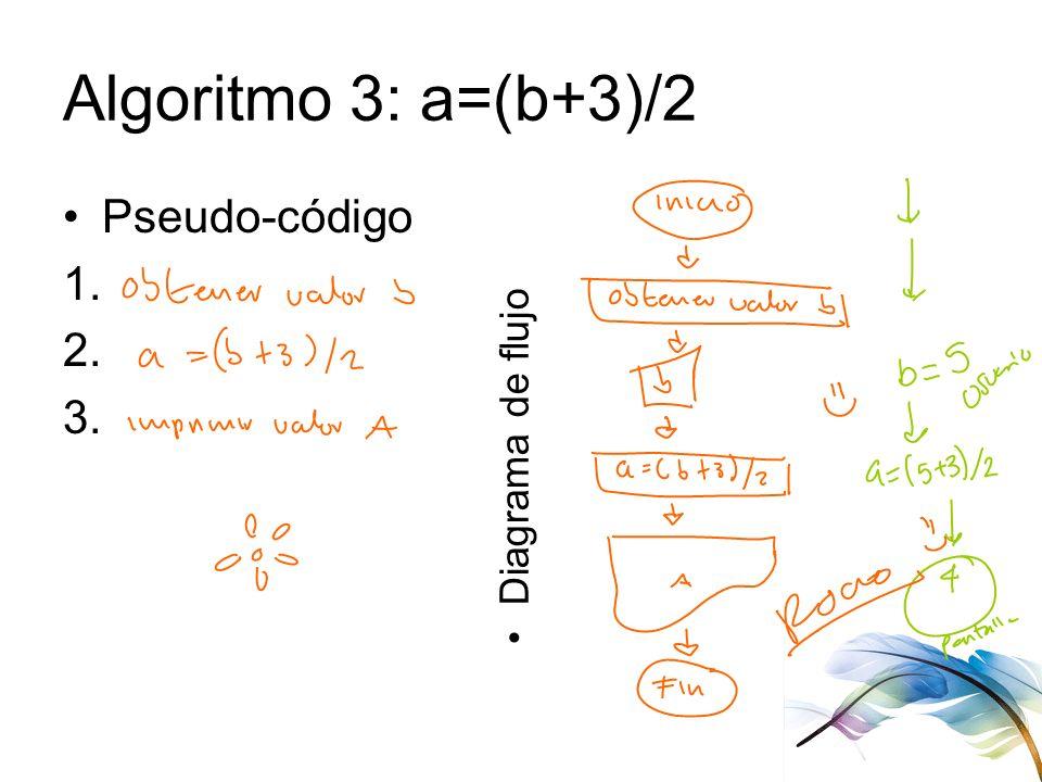 Algoritmo 3: a=(b+3)/2 Pseudo-código 1. 2. 3. Diagrama de flujo