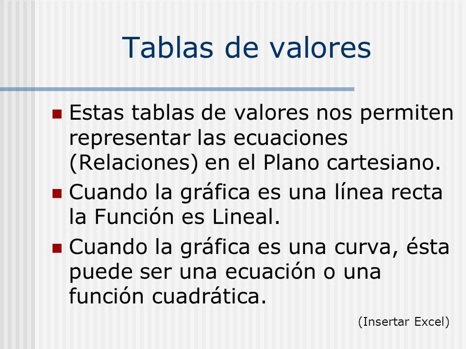 Tablas de valores Estas tablas de valores nos permiten representar las ecuaciones (Relaciones) en el Plano cartesiano. Cuando la gráfica es una línea