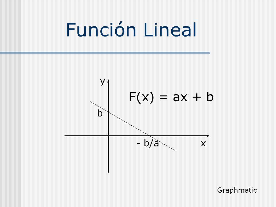 Función Lineal x y F(x) = ax + b b - b/a Graphmatic
