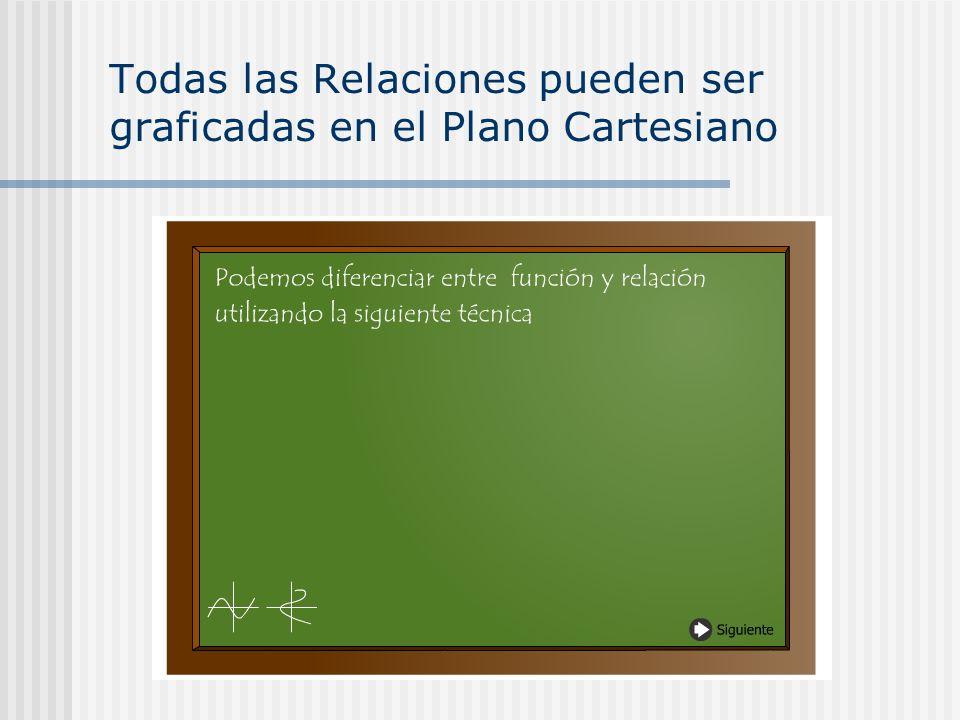 Todas las Relaciones pueden ser graficadas en el Plano Cartesiano
