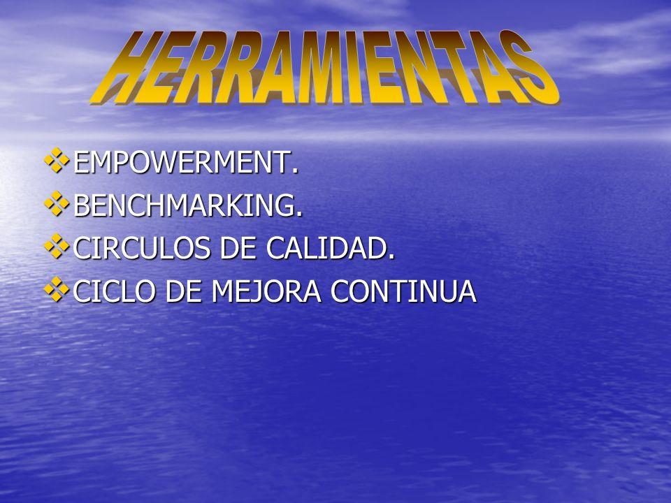 EMPOWERMENT. EMPOWERMENT. BENCHMARKING. BENCHMARKING. CIRCULOS DE CALIDAD. CIRCULOS DE CALIDAD. CICLO DE MEJORA CONTINUA CICLO DE MEJORA CONTINUA