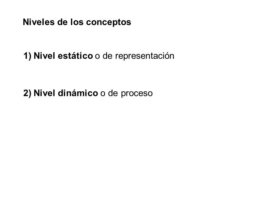 Niveles de los conceptos 1)Nivel estático o de representación 2)Nivel dinámico o de proceso