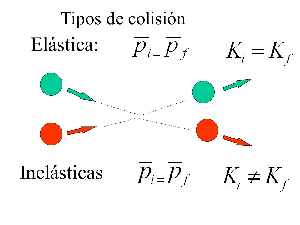 Se conserva la cantidad de movimiento p del sistema p = 0 Se conserva la energía cinética K del sistema K = 0 Clasificación de los choques inelástico