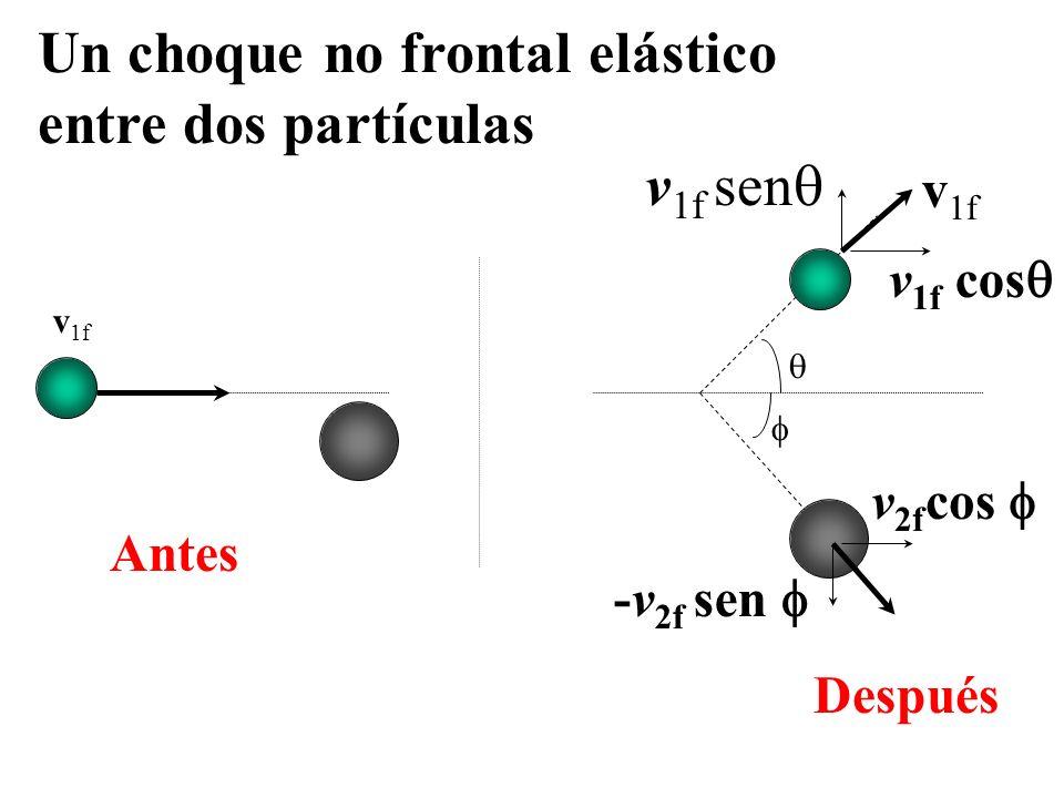 Por conservación del momento lineal Obtenemos: Por conservación de la energía: X = 0,173m