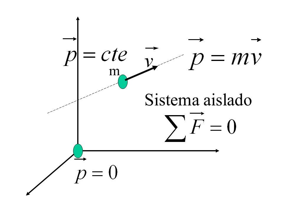 1ra ley de Newton Un cuerpo libre de la acción de otros cuerpos se moverá con cantidad de movimiento constante (p = cte) o permanecerá en reposo hasta