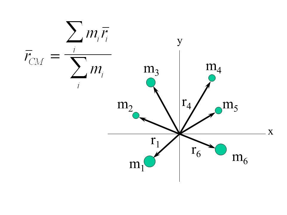 CENTRO DE MASA Un sistema mecánico complejo se comporta como si toda su masa estuviera concentrada en un punto que se denomina centro de masa (C.M.) P