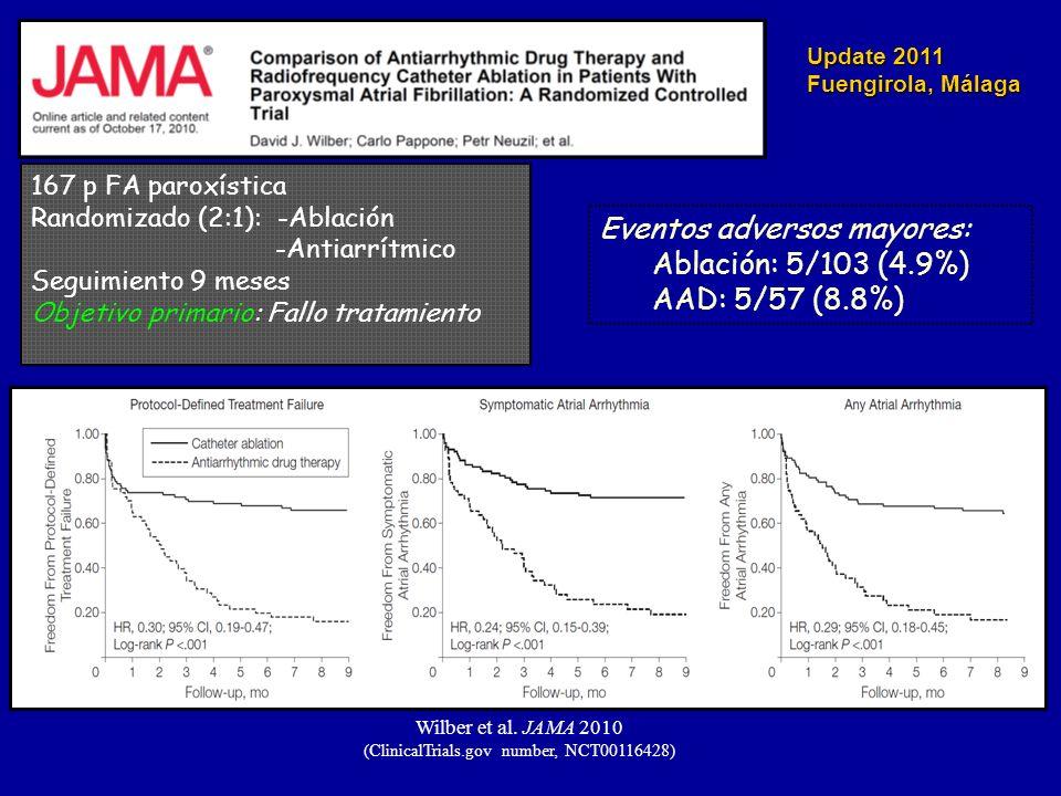 Update 2011 Fuengirola, Málaga Wilber et al. JAMA 2010 (ClinicalTrials.gov number, NCT00116428) 167 p FA paroxística Randomizado (2:1): -Ablación -Ant