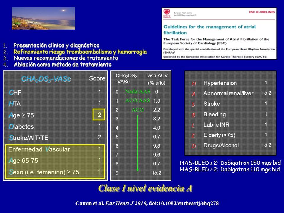 Update 2011 Fuengirola, Málaga 1.Presentación clínica y diagnóstico 2.Refinamiento riesgo tromboembolismo y hemorragia 3.Nuevas recomendaciones de tratamiento 4.Ablación como método de tratamiento CHA 2 DS 2 -VASc Score C C HF 1 H H TA 1 A A ge 75 2 D D iabetes 1 S S troke/AIT/TE 2 V Enfermedad V ascular 1 A A ge 65-75 1 S S exo (i.e.