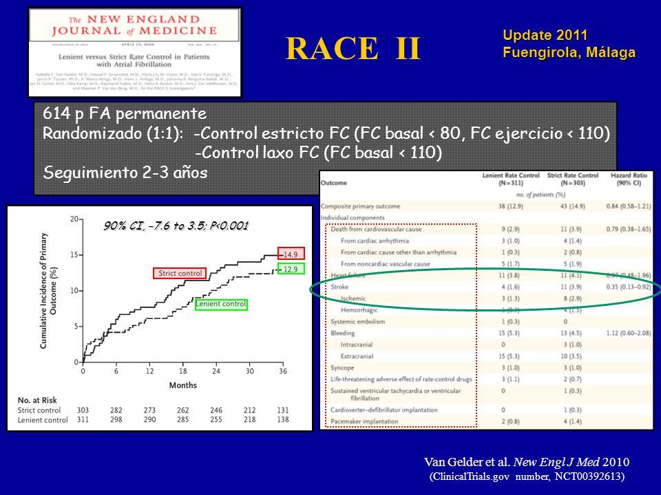 Update 2011 Fuengirola, Málaga Van Gelder et al. New Engl J Med 2010 (ClinicalTrials.gov number, NCT00392613) 614 p FA permanente Randomizado (1:1): -