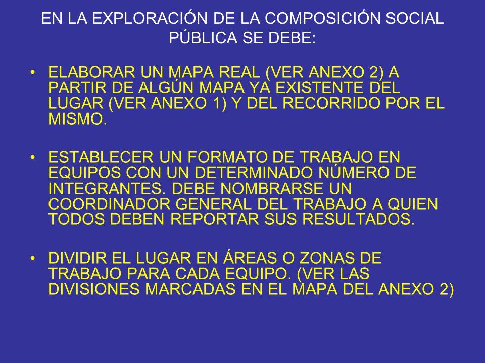 EN LA EXPLORACIÓN DE LA COMPOSICIÓN SOCIAL PÚBLICA SE DEBE: ELABORAR UN MAPA REAL (VER ANEXO 2) A PARTIR DE ALGÚN MAPA YA EXISTENTE DEL LUGAR (VER ANE