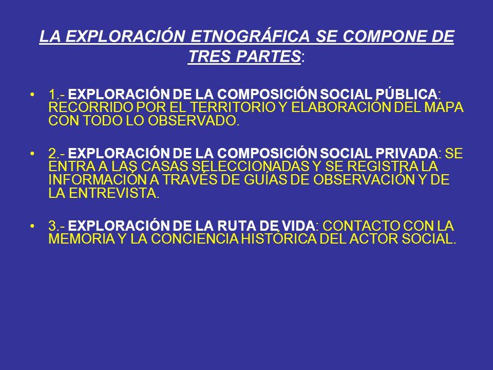 LA EXPLORACIÓN ETNOGRÁFICA SE COMPONE DE TRES PARTES: 1.- EXPLORACIÓN DE LA COMPOSICIÓN SOCIAL PÚBLICA: RECORRIDO POR EL TERRITORIO Y ELABORACIÓN DEL