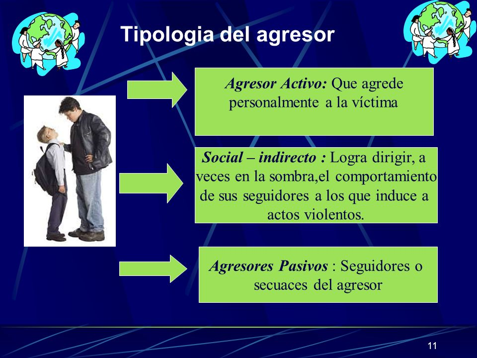 11 Tipologia del agresor Agresor Activo: Que agrede personalmente a la víctima Social – indirecto : Logra dirigir, a veces en la sombra,el comportamie