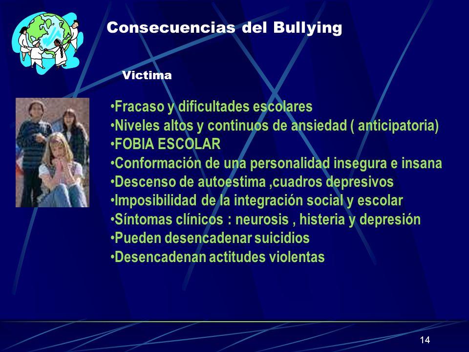 14 Consecuencias del Bullying Victima Fracaso y dificultades escolares Niveles altos y continuos de ansiedad ( anticipatoria) FOBIA ESCOLAR Conformaci