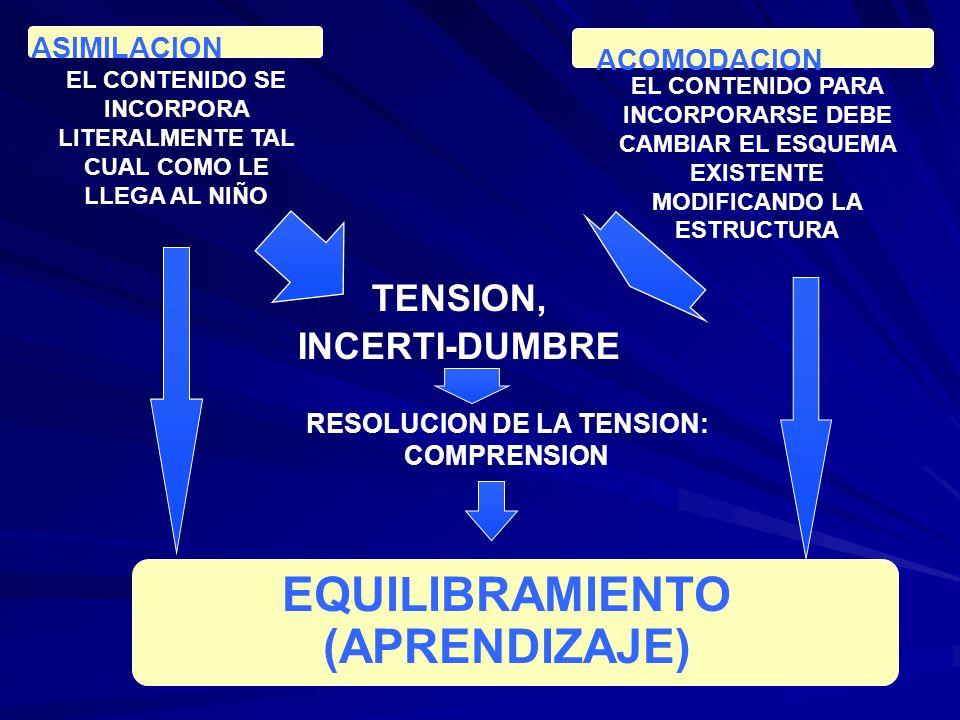 ACOMODACION EQUILIBRAMIENTO (APRENDIZAJE) ASIMILACION EL CONTENIDO SE INCORPORA LITERALMENTE TAL CUAL COMO LE LLEGA AL NIÑO EL CONTENIDO PARA INCORPOR