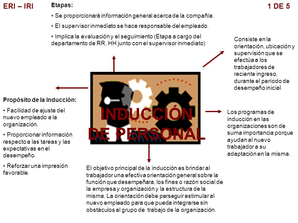 ERI – IRI 1 DE 5 INDUCCIÓN DE PERSONAL Consiste en la orientación, ubicación y supervisión que se efectúa a los trabajadores de reciente ingreso, dura