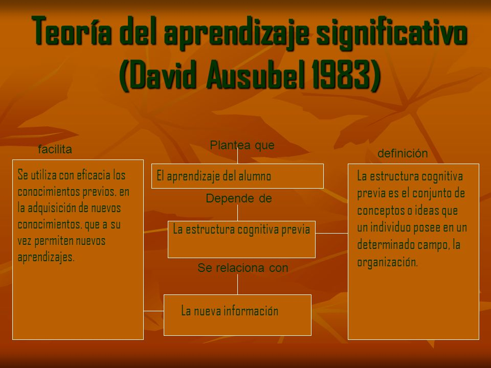 Teoría del aprendizaje significativo (David Ausubel 1983) Plantea que El aprendizaje del alumno Depende de La estructura cognitiva previa Se relaciona