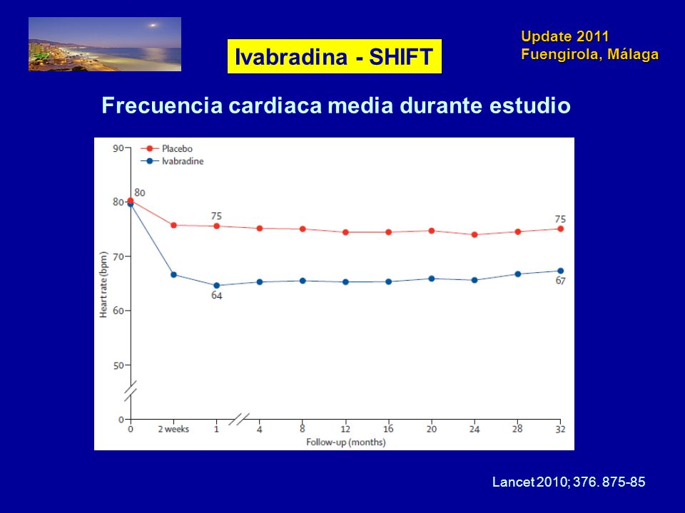 Update 2011 Fuengirola, Málaga Frecuencia cardiaca media durante estudio Lancet 2010; 376. 875-85 Ivabradina - SHIFT
