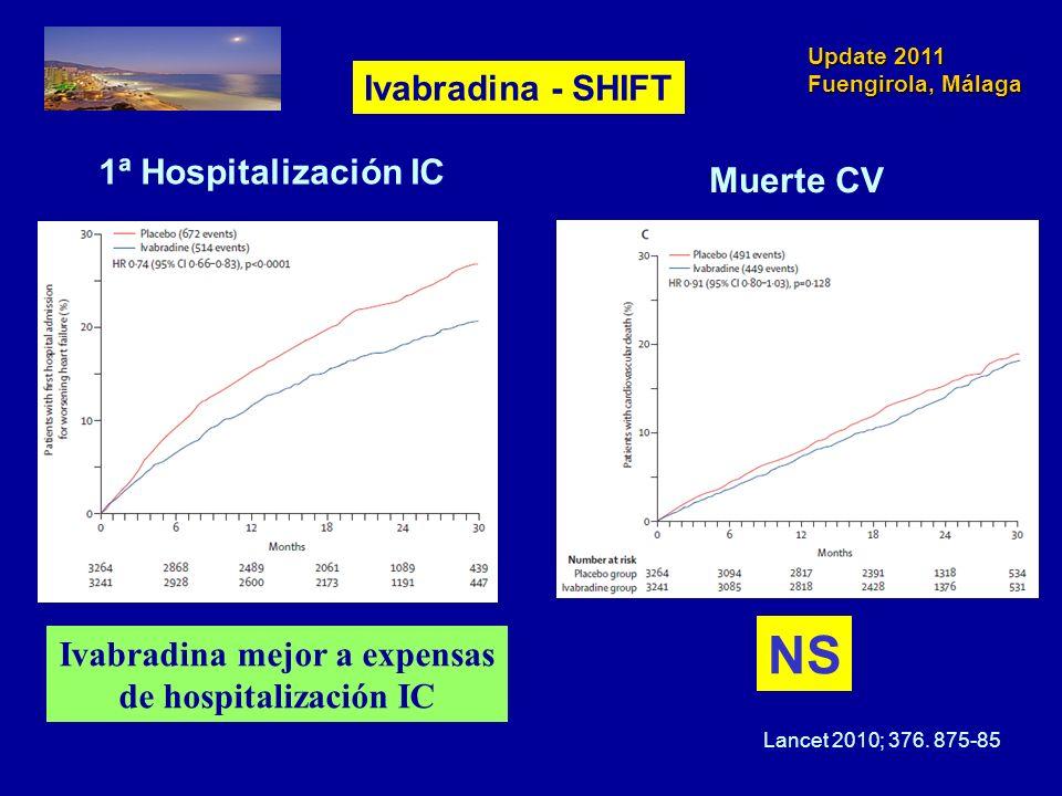 Update 2011 Fuengirola, Málaga 1ª Hospitalización IC Muerte CV NS Lancet 2010; 376. 875-85 Ivabradina mejor a expensas de hospitalización IC Ivabradin
