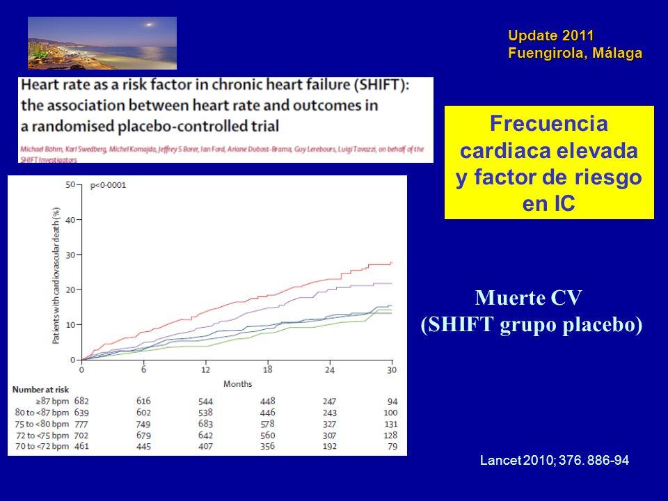 Update 2011 Fuengirola, Málaga Muerte CV (SHIFT grupo placebo) Lancet 2010; 376. 886-94 Frecuencia cardiaca elevada y factor de riesgo en IC