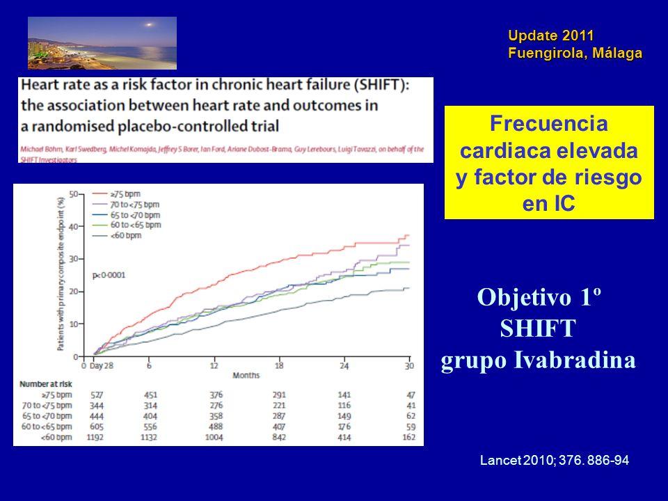 Update 2011 Fuengirola, Málaga Objetivo 1º SHIFT grupo Ivabradina Lancet 2010; 376. 886-94 Frecuencia cardiaca elevada y factor de riesgo en IC