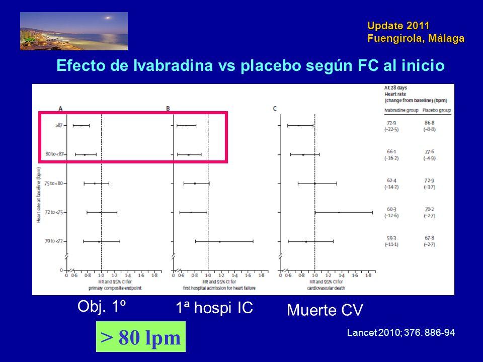 Update 2011 Fuengirola, Málaga Efecto de Ivabradina vs placebo según FC al inicio > 80 lpm Obj. 1º 1ª hospi IC Muerte CV Lancet 2010; 376. 886-94
