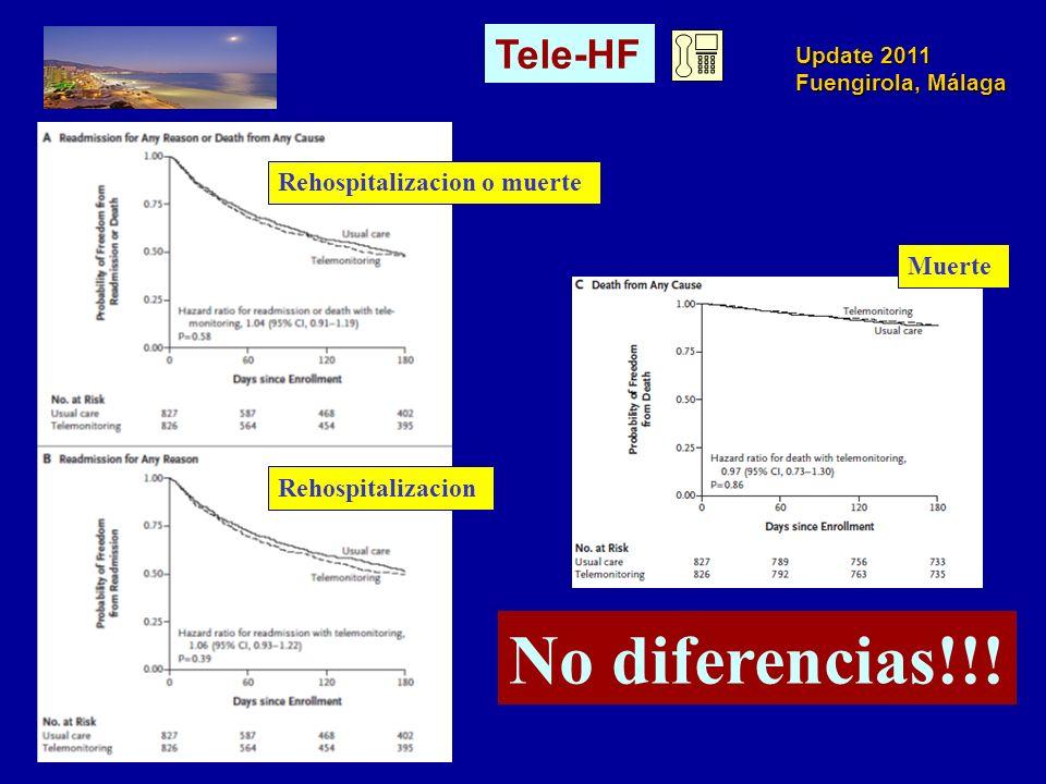 Update 2011 Fuengirola, Málaga Rehospitalizacion o muerte Rehospitalizacion Muerte No diferencias!!! Tele-HF
