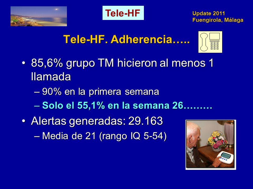 Update 2011 Fuengirola, Málaga Tele-HF. Adherencia….. 85,6% grupo TM hicieron al menos 1 llamada85,6% grupo TM hicieron al menos 1 llamada –90% en la