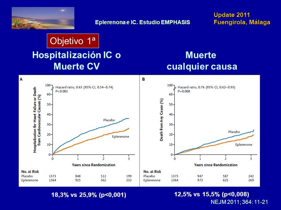 Update 2011 Fuengirola, Málaga Hospitalización IC o Muerte CV Muerte cualquier causa NEJM 2011; 364: 11-21 Objetivo 1ª 18,3% vs 25,9% (p<0,001) Eplere