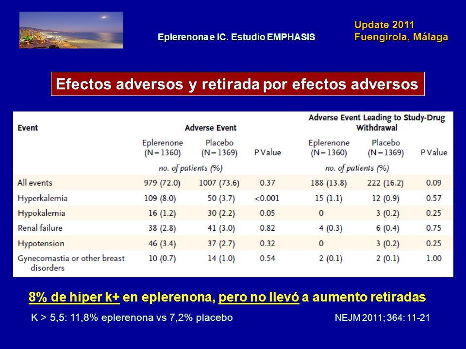 Update 2011 Fuengirola, Málaga Efectos adversos y retirada por efectos adversos NEJM 2011; 364: 11-21 8% de hiper k+ en eplerenona, pero no llevó a au