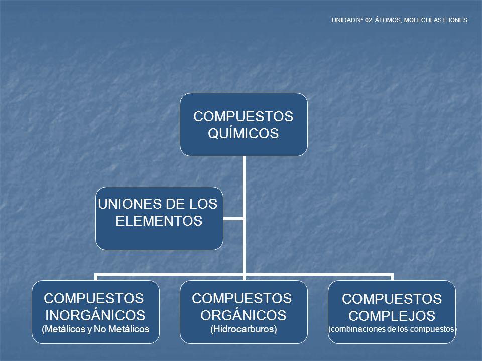 COMPUESTOS QUÍMICOS COMPUESTOS INORGÁNICOS (Metálicos y No Metálicos COMPUESTOS ORGÁNICOS (Hidrocarburos) COMPUESTOS COMPLEJOS (combinaciones de los c